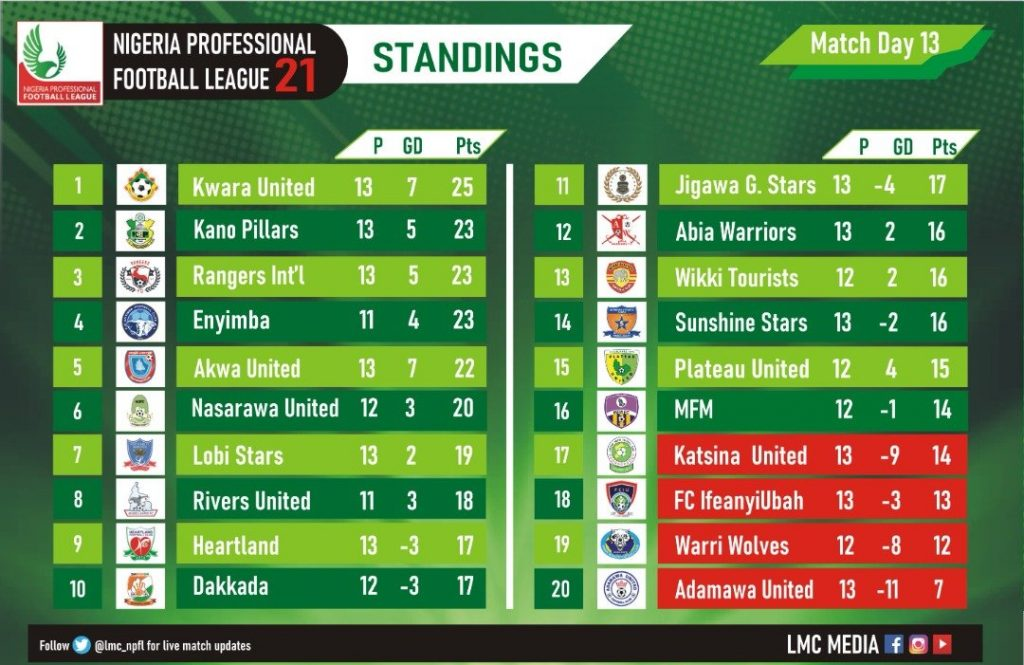 NPFL Results On Saturday, Sunday And Current Table - Vantage News Nigeria