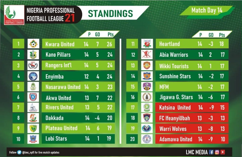 NPFL Results On Sunday And Current Table - Vantage News Nigeria